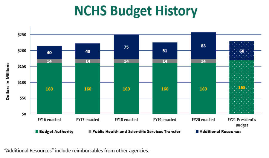 image of NCHS Budget for the 2016-2021 fiscal year