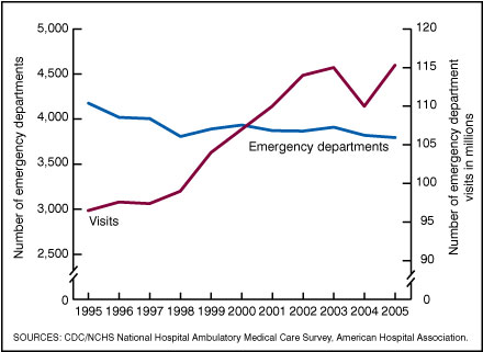 Figure 1. Trends in numbers of emergency departments and related visits: United States, 1995-2005