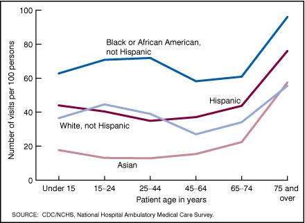 Figure 3. Annual rate of emergency department visits by patient age, race, and ethnicity: United States, 2005
