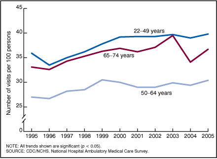 Figure 2. Trends in emergency department visit rates by patient age: United States, 1995-2005