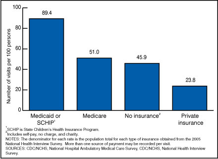 Figure 4. Annual rate of emergency department visits by expected source payment: United States, 2005