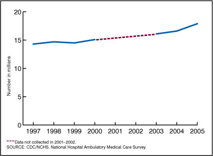 Figure 5. Number of ambulance transports to emergency departments: United States, 1995-2005