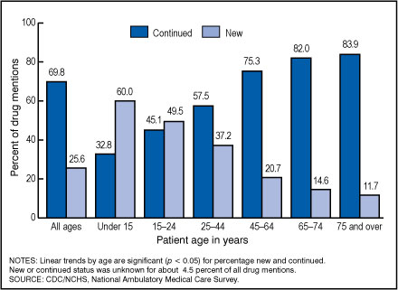 Figure 4. Percentage of drugs mentioned at office visits that were new or continued, by patient age: United States, 2005