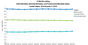 Infant Mortality - Provisional Estimates (Quarterly)