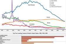 Mortality Trends, United States, 1900 through 2015