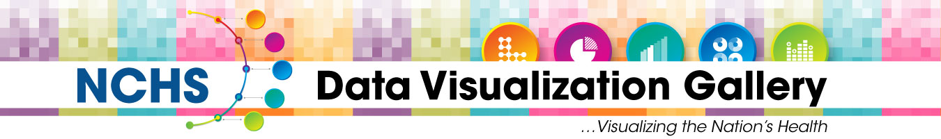 NCHS Data Visualization Gallery