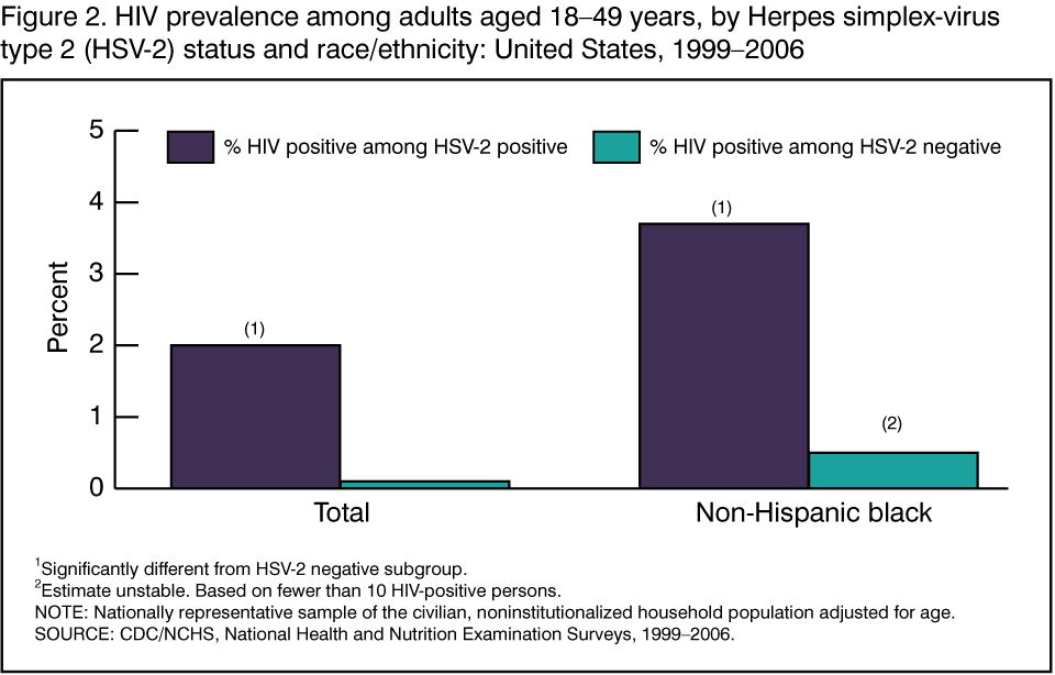 Herpes simplex virus type 2 and HIV infection among U 2