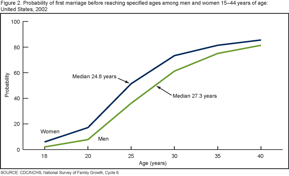 Average age for women to marry