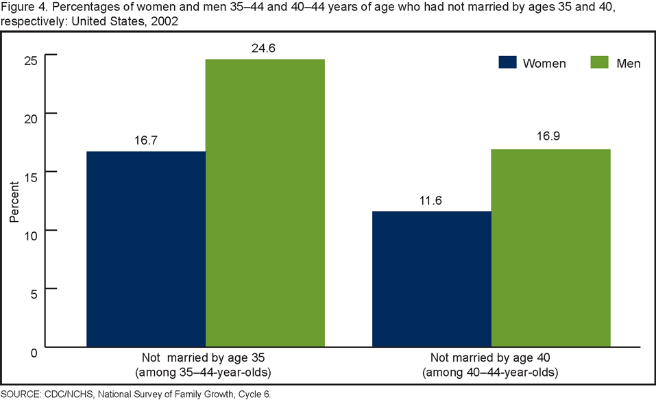 For Average To Age Married Men Get