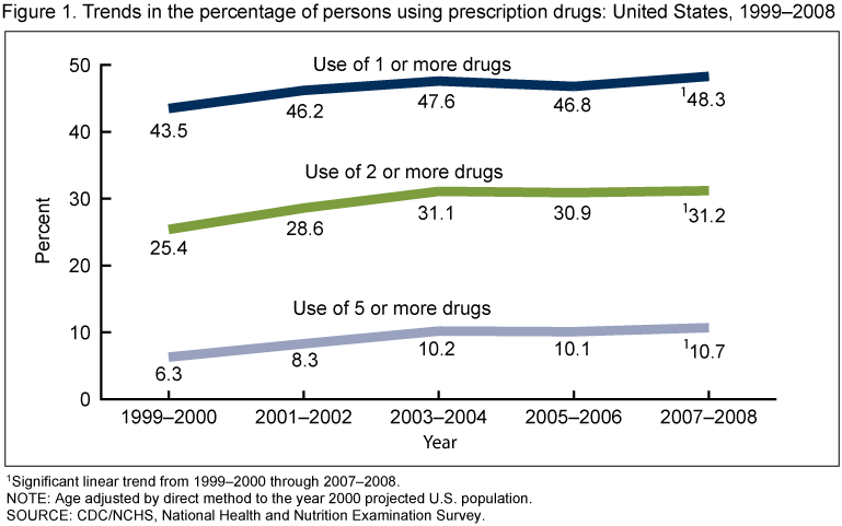 an analysis of the over medication dependency in the united states Of 9346 opioid-dependent patients who completed the survey in that time frame, 2797 self-reported heroin as their primary drug of abuse (eg, the drug used most frequently in the month prior to treatment), the focus of the present analysis.