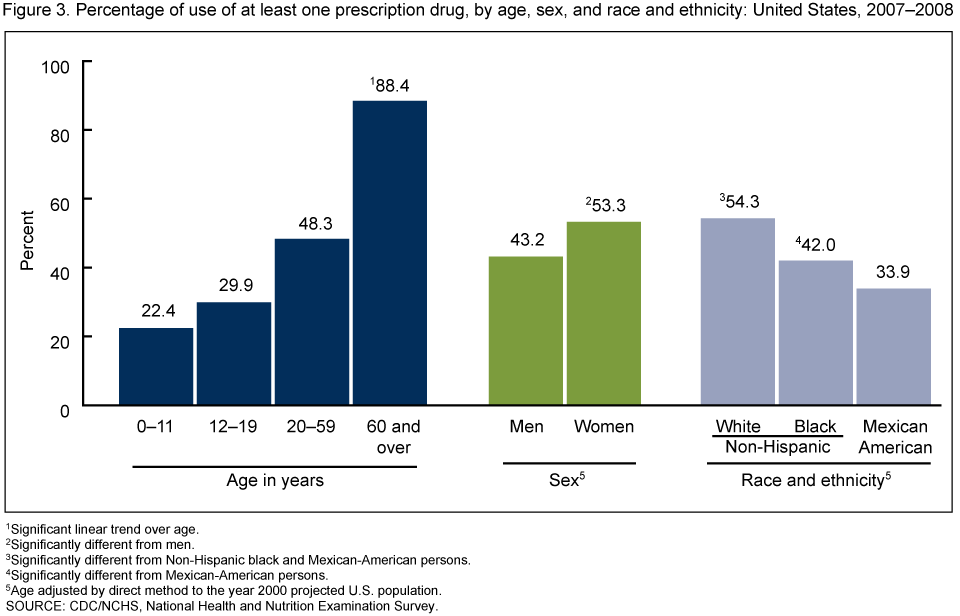 difference in drug use trends in The 1990-2001 national household survey of drug abuse (nhsda) and its  successor, the  the nhsda and nsduh have many limitations that complicate  trend analysis  and there are consistent differences in reported rate of drug  use.