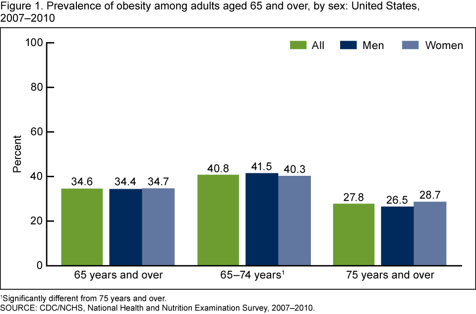 Statistics age sex and weight