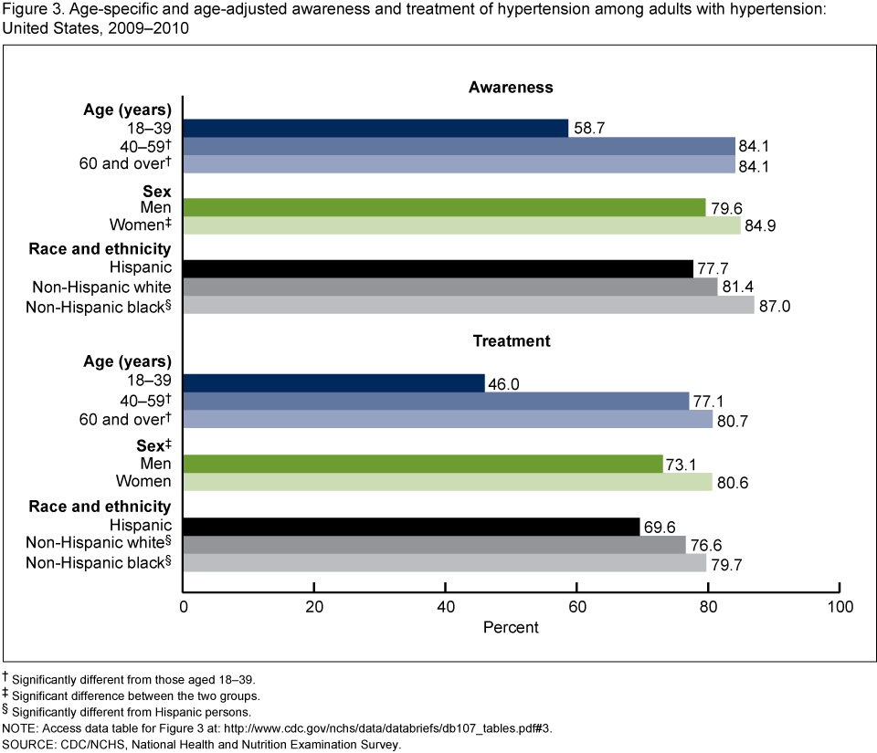 http://www.cdc.gov/nchs/images/databriefs/101-150/db107_fig3.png