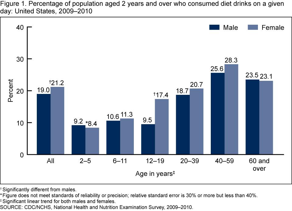 diet soda health statistics