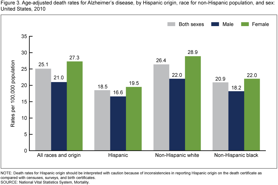 an analysis of the incidences of alzheimers disease in the united states However, the prevalence of alzheimer disease was 23%  the mini-mental  cognitive state examination for the illiterate people was also used  prevalence  of dementia in the united states: the aging, demographics, and memory study.