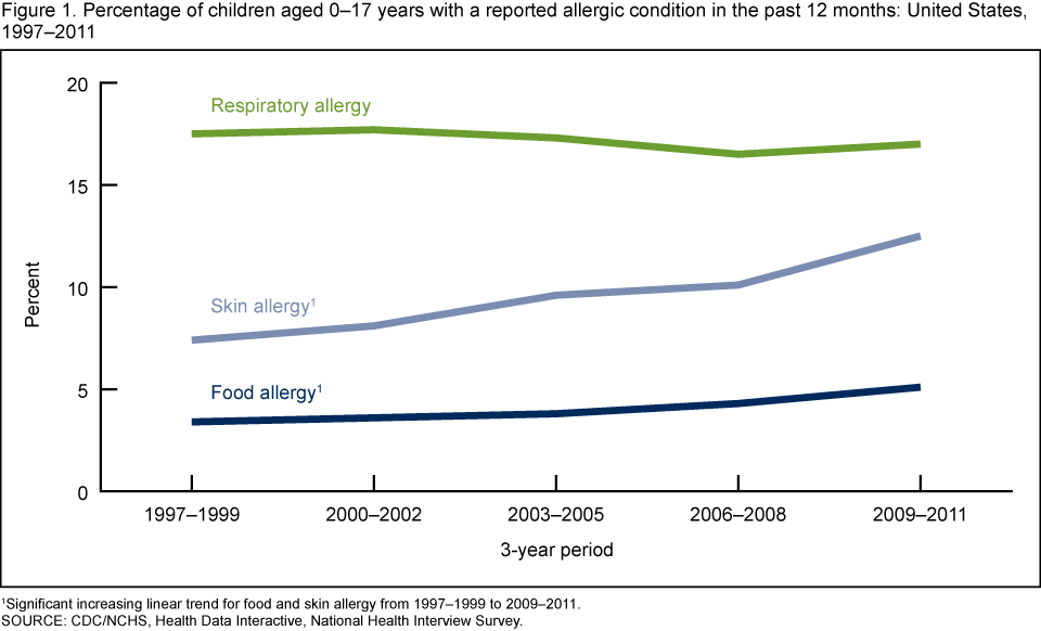 Ideal adult food allergy statistics think, that