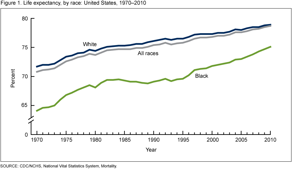Graphs also Daily Chart 12 besides Profile Of Medicare Beneficiaries By Race And Ethnicity Chartpack furthermore EC 9D B8 EA B0 84 EC 9D 98  ED 95 9C EA B3 84  EC 88 98 EB AA 85 EC 9D 80  EC 96 B4 EB 94 94 EA B9 8C EC A7 80 EC 9D BC EA B9 8C besides Food Per Person. on life expectancy table united states