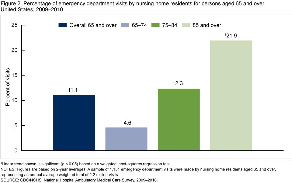 What Percentage Of Emergency Room Visits Are Emergencies