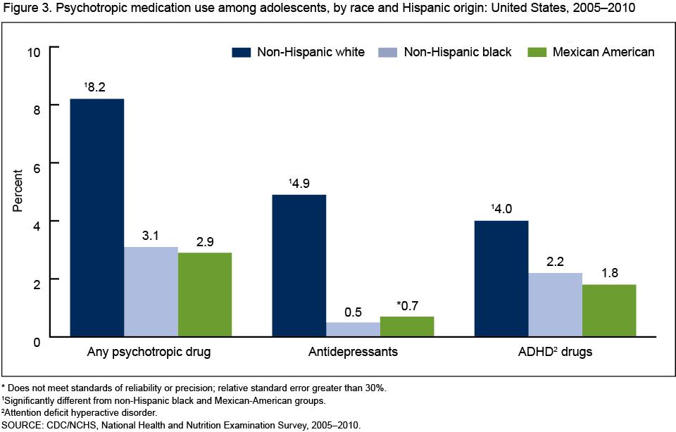 Psychotropic Medication Use Among Adolescents: United States, 2005–2010