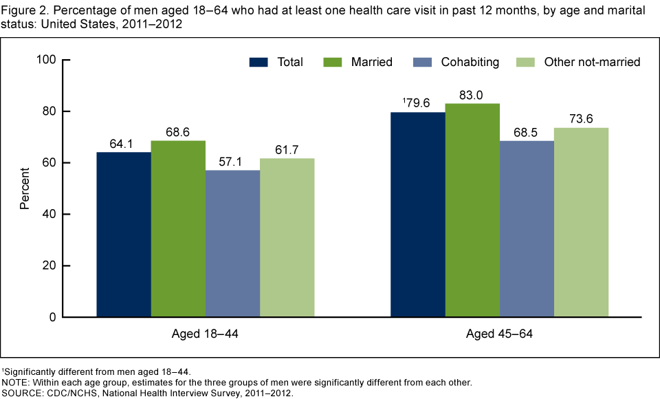 Health status and health care services