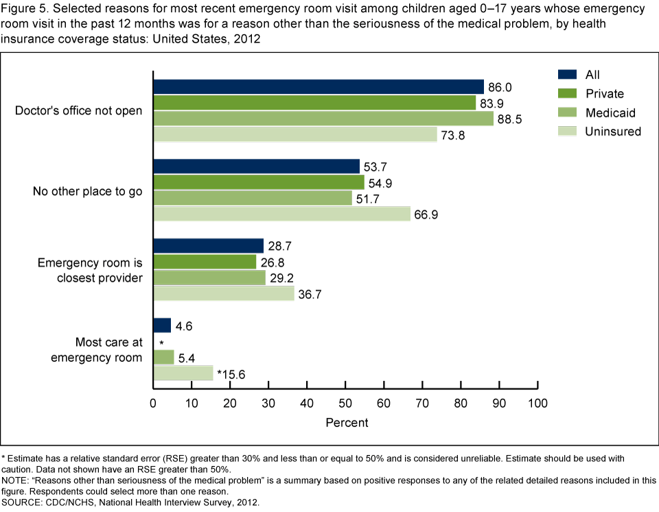 Statistical Reasons For Emergency Room Visits