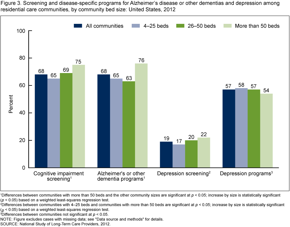 Products - Data Briefs - Number 170 - November 2014