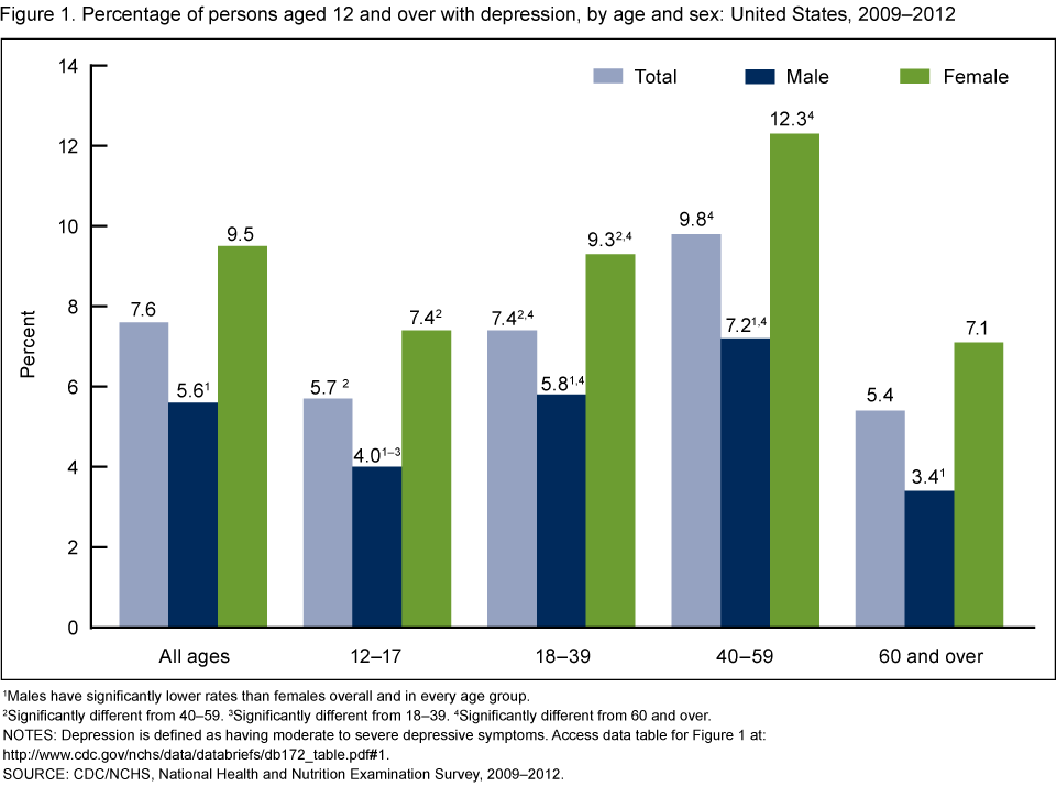 Image result for US rate of depression by age