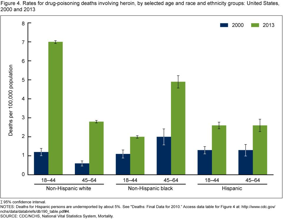 Drug death rates?