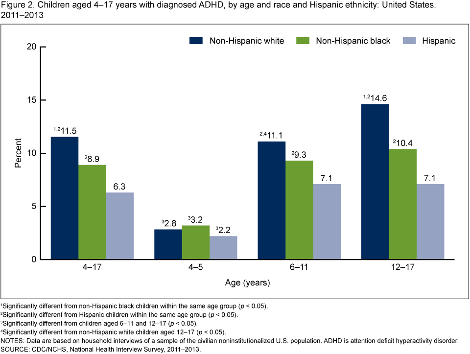 Adhd More Prevalent Among Poor >> Products Data Briefs Number 201 May 2015