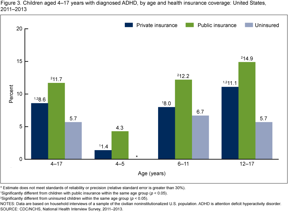 Products data briefs number 201 may 2015 in 20112013 the prevalence of diagnosed adhd among children aged 417 was highest among children with public insurance 117 and lowest among uninsured sciox Choice Image