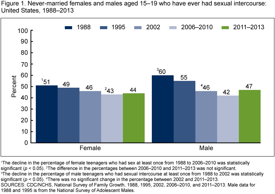 Average number of sex at age 19