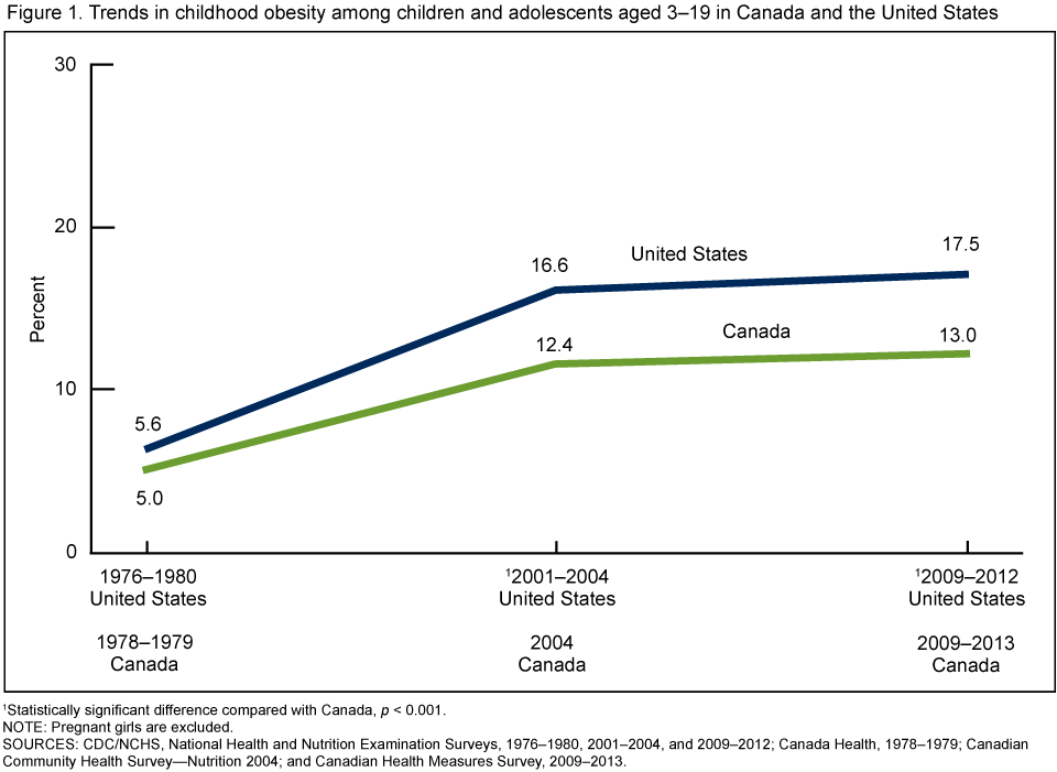 Teen obesity stats in canada