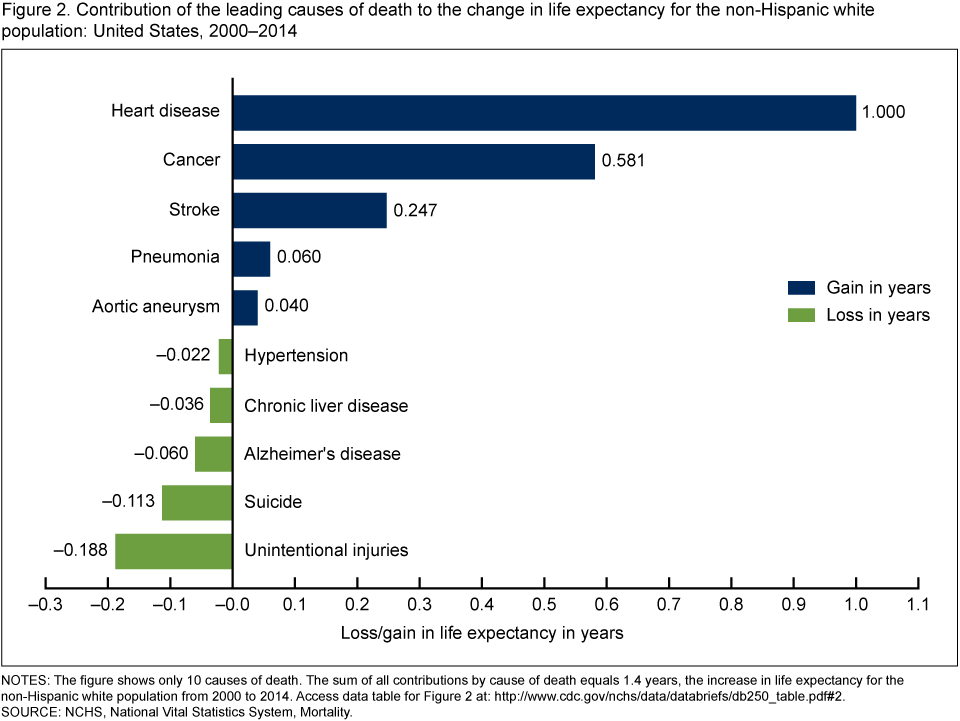 the main causes of changes in Number of deaths for leading causes of death  changes in the leading cause  of death: recent patterns in heart disease and cancer.