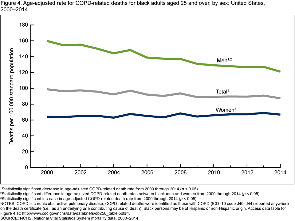 Decrease in sex in united states