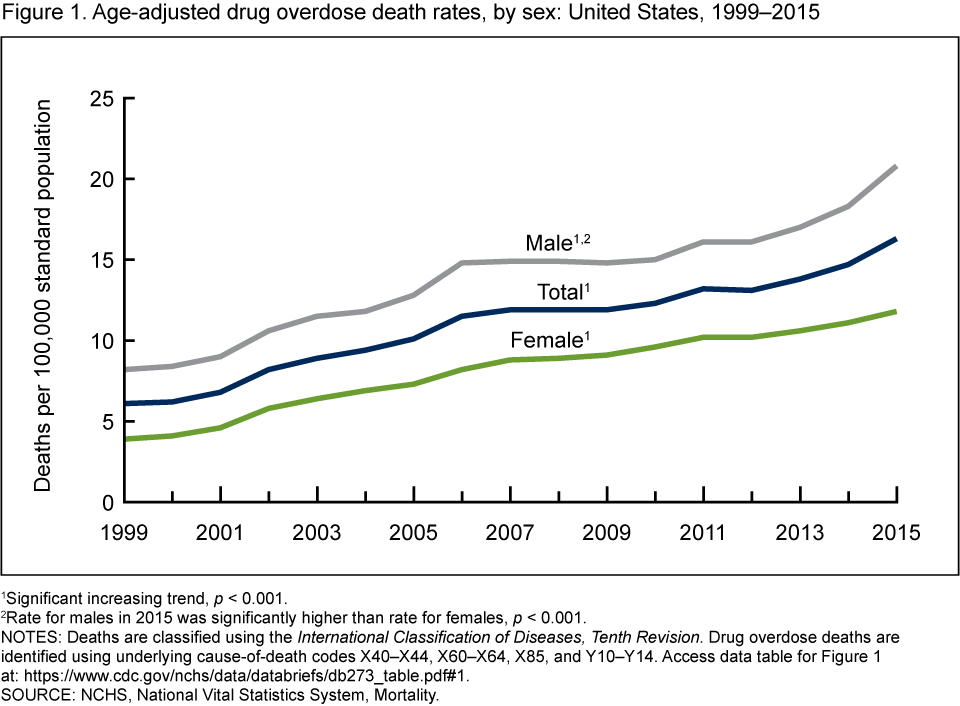 An analysis of the suicide rate increasing in all age groups in america