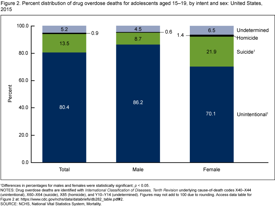 Teenage drug overdose death statistics