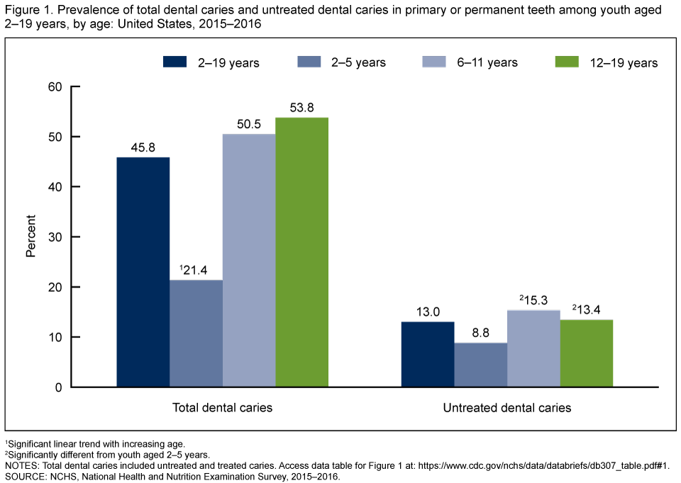 Figure 1 shows the prevalence of total dental caries and untreated dental caries in primary or permanent teeth among youth aged 2 through 19 years, by age from 2015 through 2016.