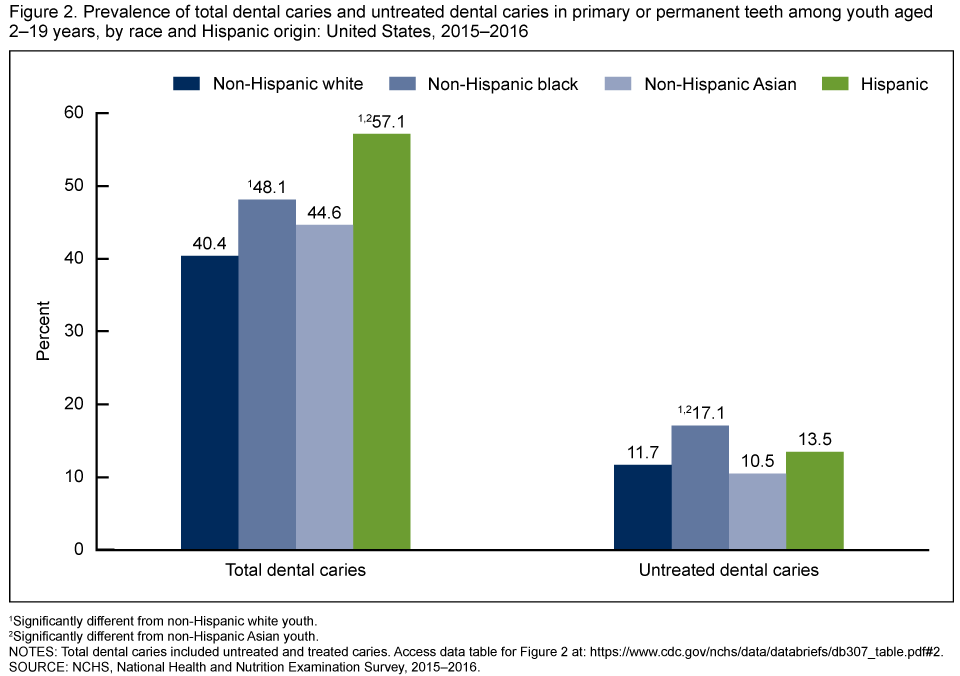 Figure 2 shows the prevalence of total dental caries and untreated dental caries in primary or permanent teeth among youth aged 2 through 19 years, by race and Hispanic origin from 2015 through 2016.
