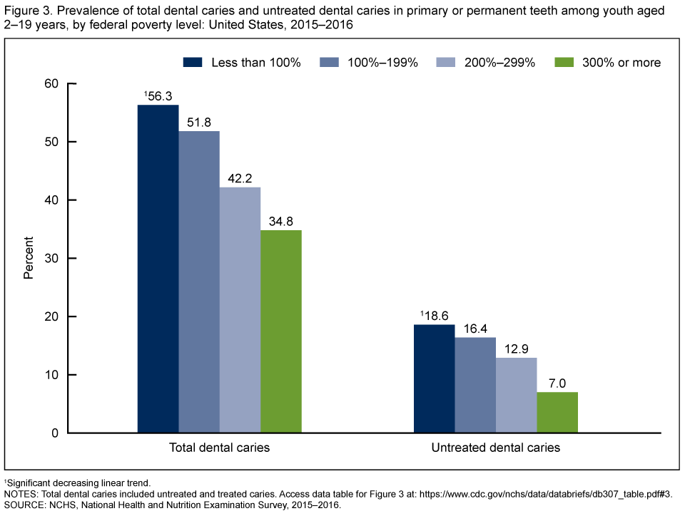 Figure 3 shows the prevalence of total dental caries and untreated dental caries in primary or permanent teeth among youth aged 2 through 19 years, by federal poverty level from 2015 through 2016.