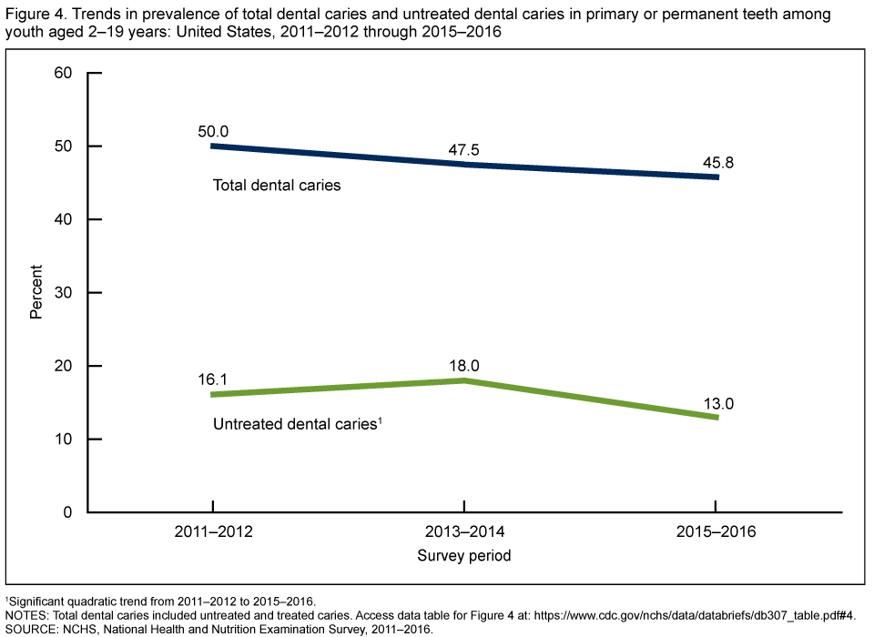 Figure 4 shows the trends in prevalence of total dental caries and untreated dental caries in primary or permanent teeth among youth aged 2 through 19 years from 2011 through 2012 through 2015 through 2016.