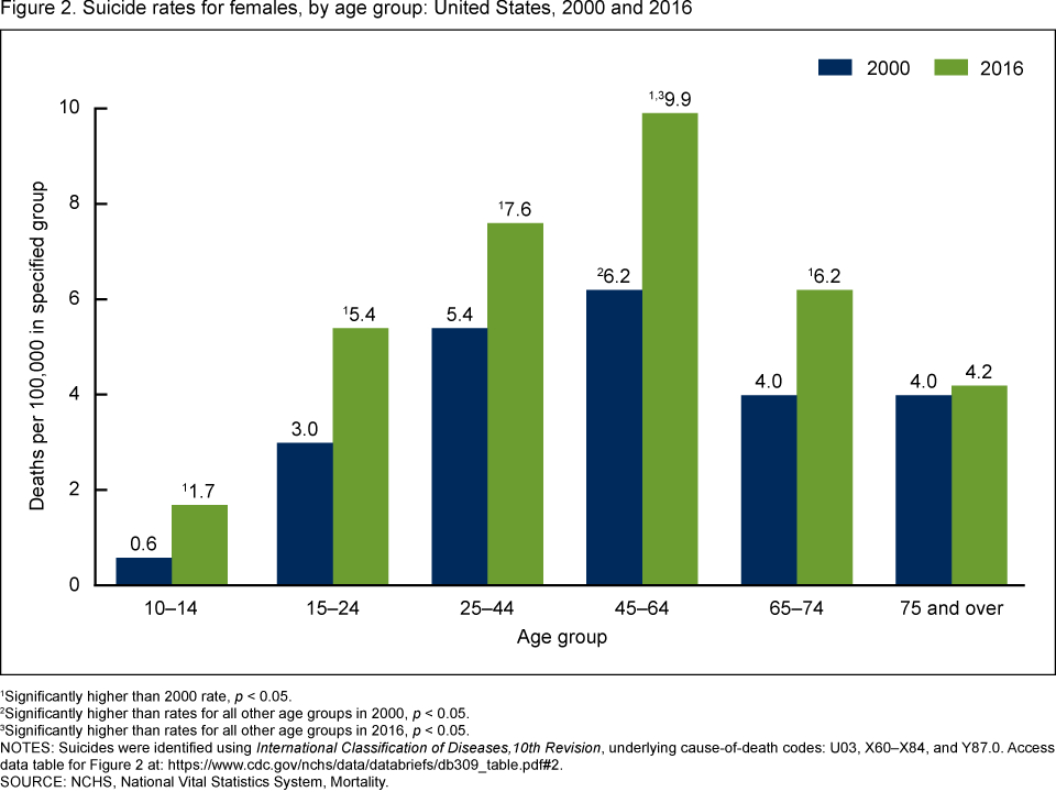 Figure 2. This bar chart compares the suicide rates in 2000 and 2016 for females in the following age groups: 10 through 14, 15 through 24, 25 through 44, 45 through 64, 65 through 74, and 75 and over.