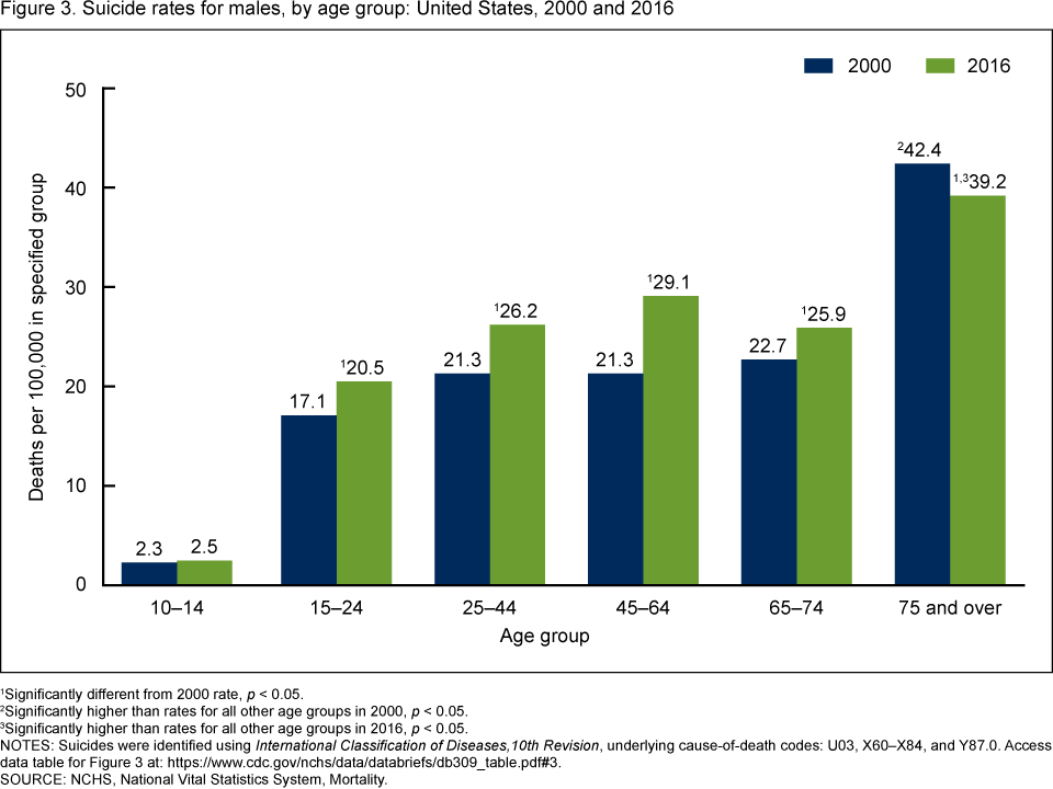 Figure 3. This bar chart compares the suicide rates in 2000 and 2016 for males in the following age groups: 10 through 14, 15 through 24, 25 through 44, 45 through 64, 65 through 74, and 75 and over.