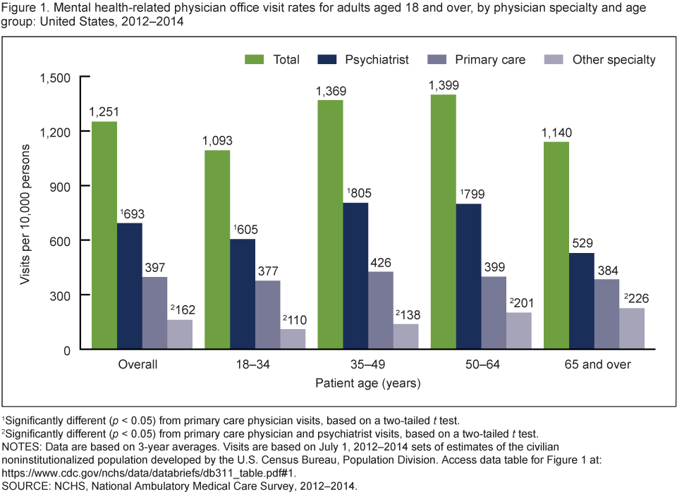 Figure 1 is a bar chart of mental health-related visit rates to psychiatrists, primary care physicians, and other physician specialties by patient age for combined years 2012 through 2014.