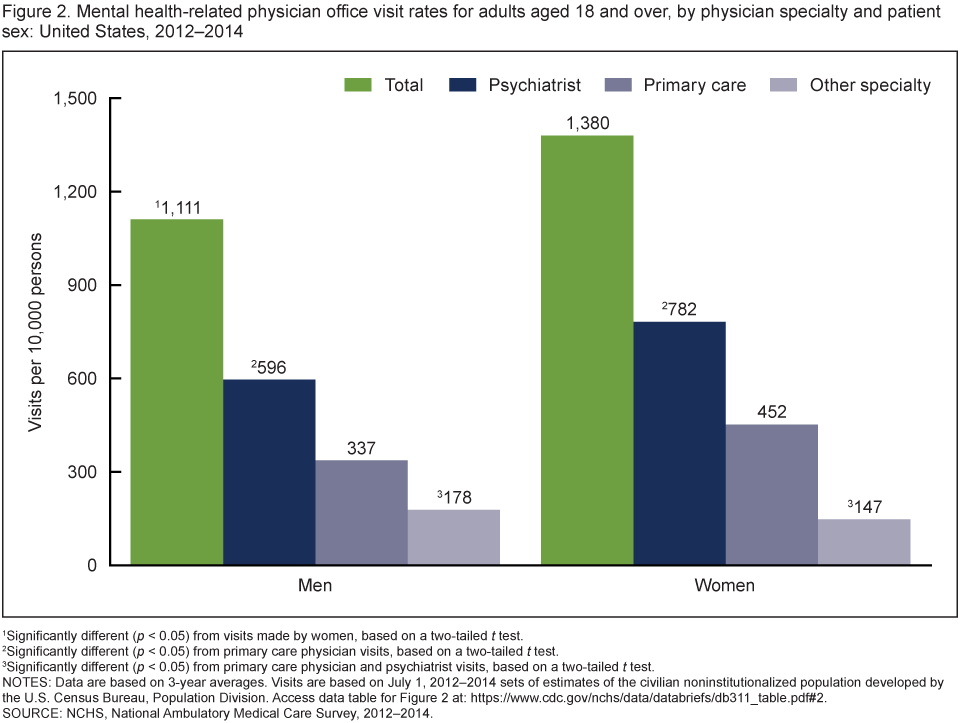 Figure 2 is a bar chart of mental health-related visit rates to psychiatrists, primary care physicians, and other physician specialties by patient sex for combined years 2012 through 2014.