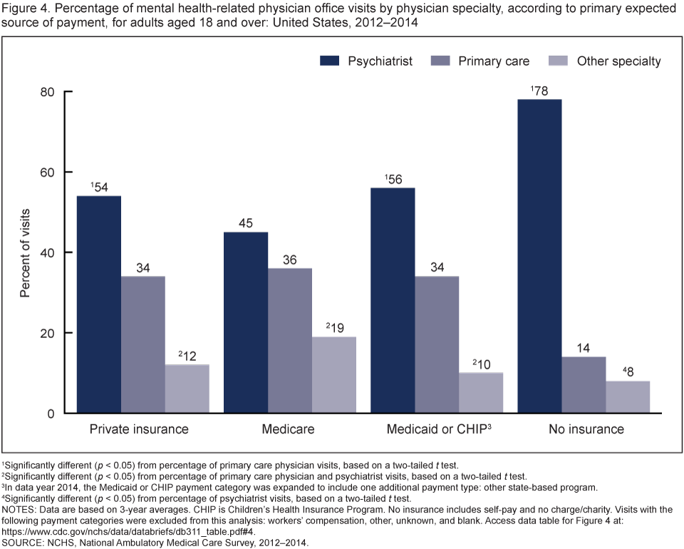 Figure 4 is a bar chart on percentage of mental health visits to psychiatrists, primary care physicians, and other specialties by primary expected payment source for 2012 through 2014.