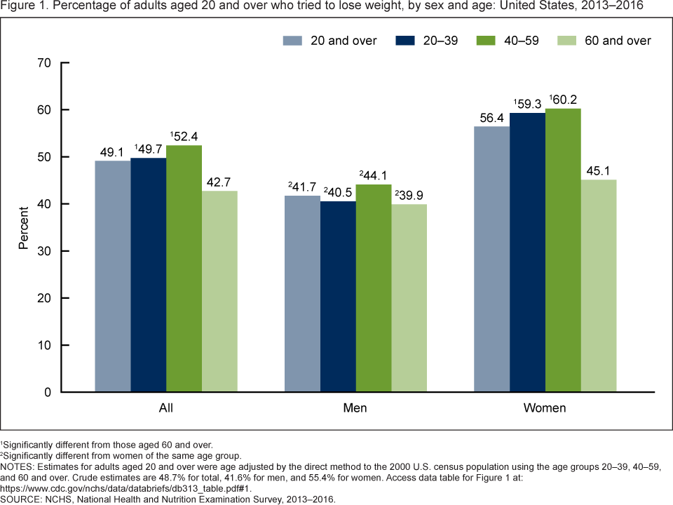Figure 1 shows the percentage of adults aged 20 and over who tried to lose weight, by sex and age in the United States from 2013 to 2016.