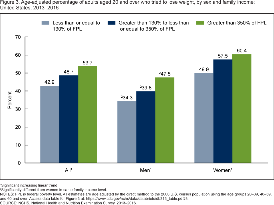 Figure 3 shows the age-adjusted percentage of adults aged 20 and over who tried to lose weight, by sex, and family income in the United States from 2013 to 2016.
