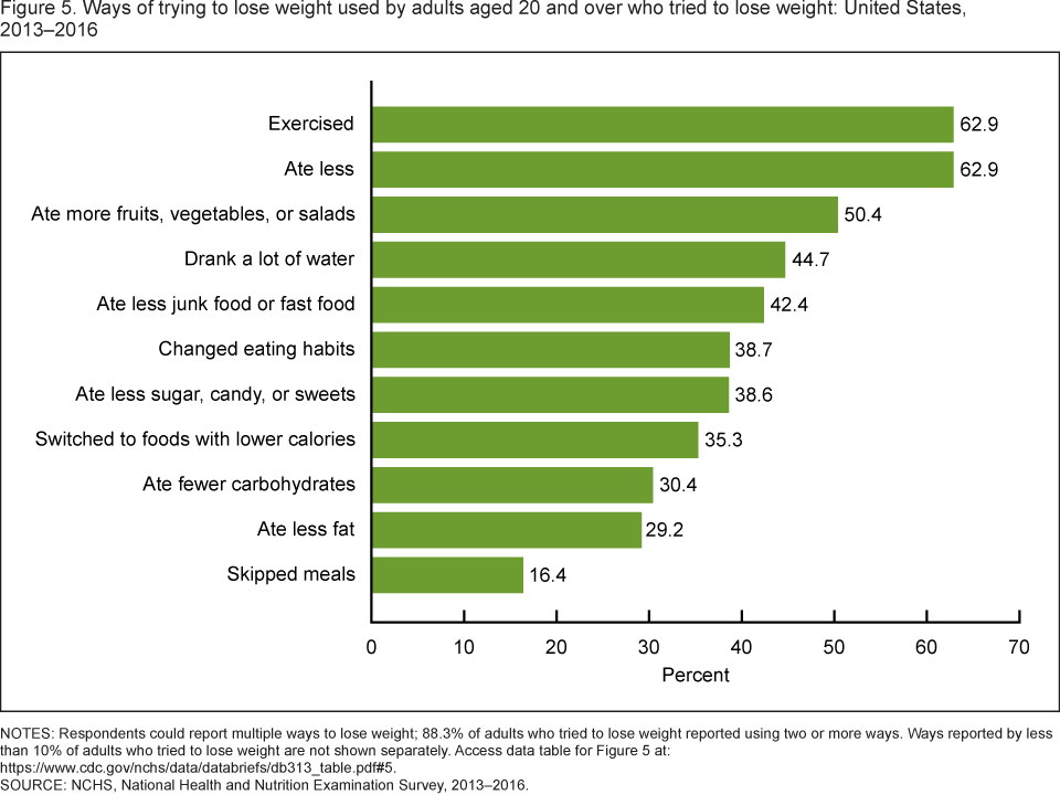 Figure 5 shows the ways of trying to lose weight used by adults aged 20 and over who tried to lose weight in the United States from 2013 to 2016.