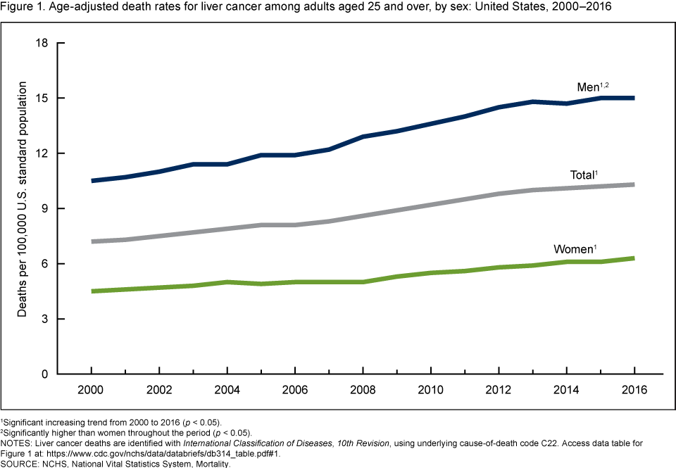 Figure 1 is a line graph showing age-adjusted liver cancer death rates for adults aged 25 and over by sex for 2000 through 2016.