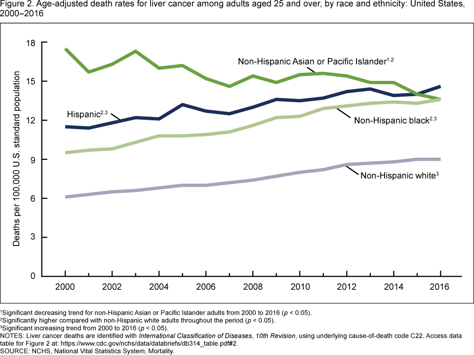 Figure 2 is a line graph showing age-adjusted liver cancer death rates for adults aged 25 and over by race and Hispanic origin for 2000 through 2016.